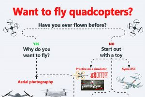 FPV Drone Racing Getting Started Guide